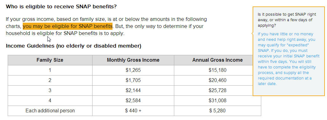 Food-Stamp Income Eligibility Chart