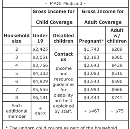 Poverty Level Income For Food Stamps